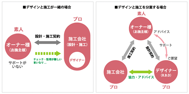 儲かるポイント:「デザインと施工が一緒の場合」と「デザインと施工を分業する場合」の比較図 分業のメリット