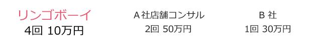 リンゴボーイ4回10万円|A社店舗コンサル2回50万円|B社1回30万円