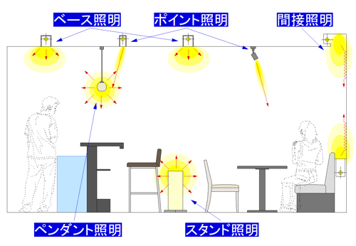 照明計画 テーブルレイアウトの分かりやすい例